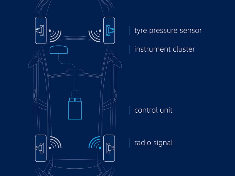 Illustration of the tyre pressure monitoring system in a VW car – direct system