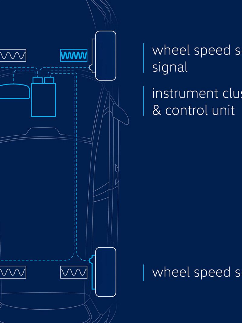 Illustration of the tyre pressure monitoring system in a VW car – indirect system