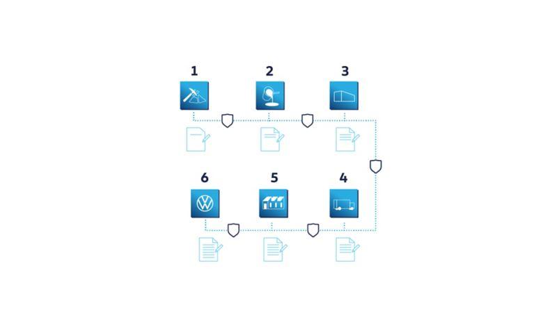 Toormaterjalide tarneahela plokiahela kontseptsioon: detsentraliseeritud, ohutu ja läbipaistev.