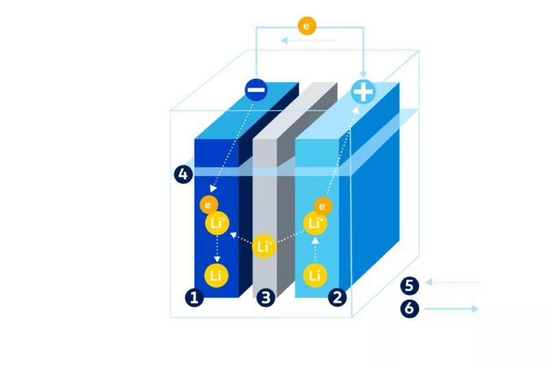 Gráfico del proceso de carga y descarga de una batería de iones de litio