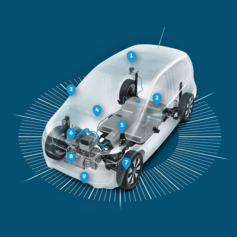 Ein nummeriertes Erklärbild für Elektrofahrzeuge.