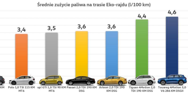 Wykres średniego zużycia paliwa