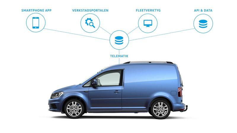 Så fungerar Fleet Connect från Volkswagen Transportbilar