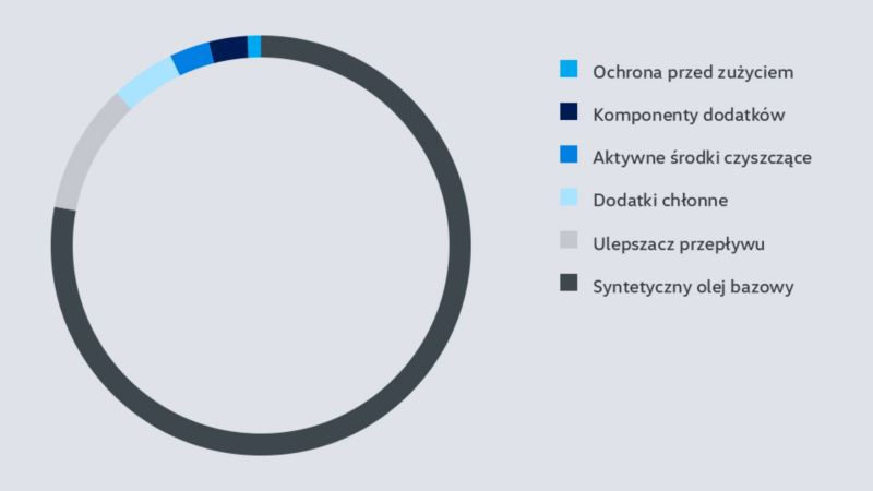 Visualization of the composition of a LongLife oil with wear protection, additive components, active cleansing additives, absorbent additives, flow improver and synthetic base oil
