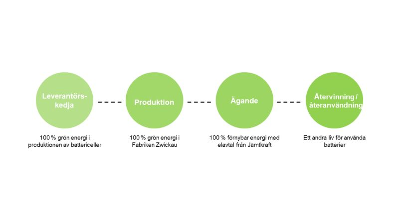 Fyra steg: leverantörskedja, produktion, ägande, återvinning/återanvändning