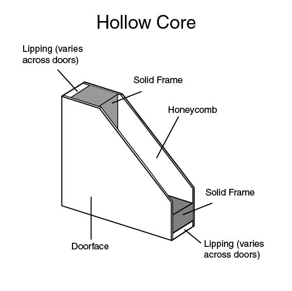Hollow Core Doors